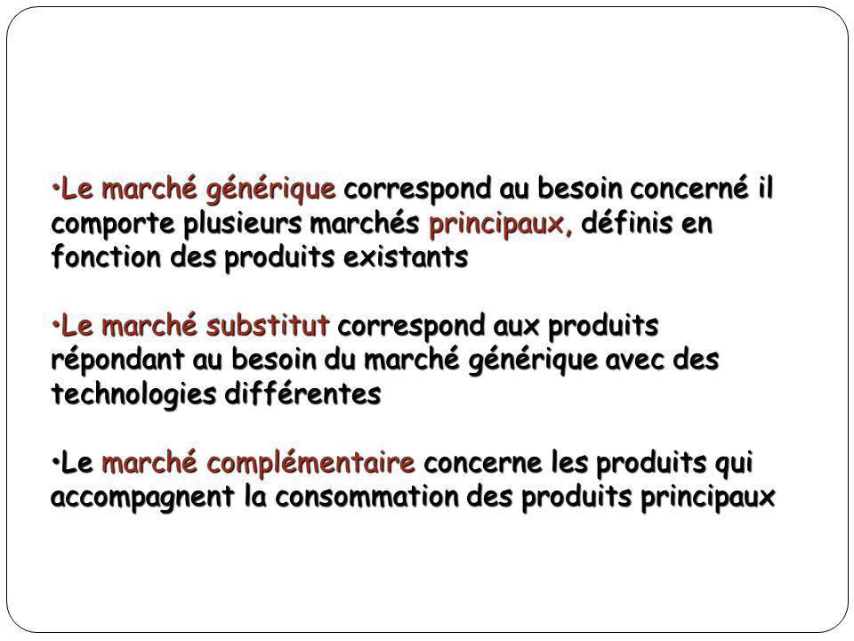 Le marché générique correspond au besoin concerné il comporte plusieurs marchés principaux, définis en fonction des produits existants