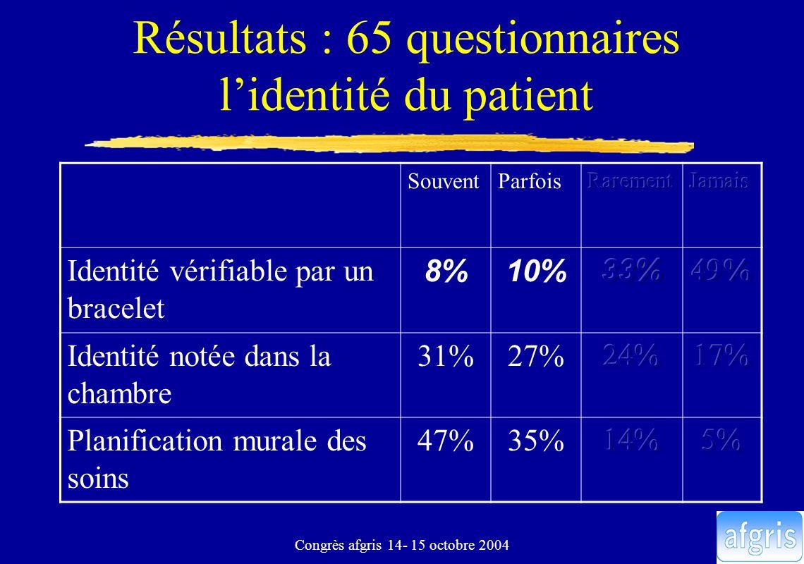 Résultats : 65 questionnaires l'identité du patient