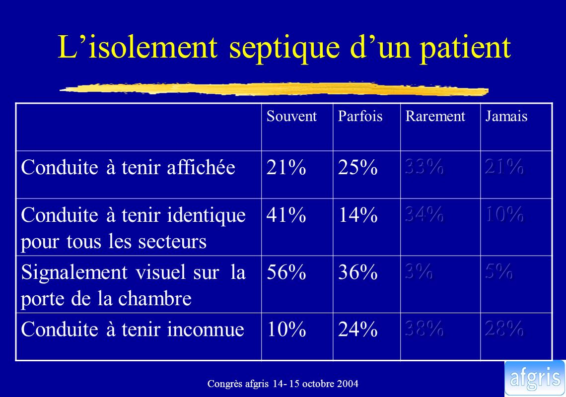 L'isolement septique d'un patient