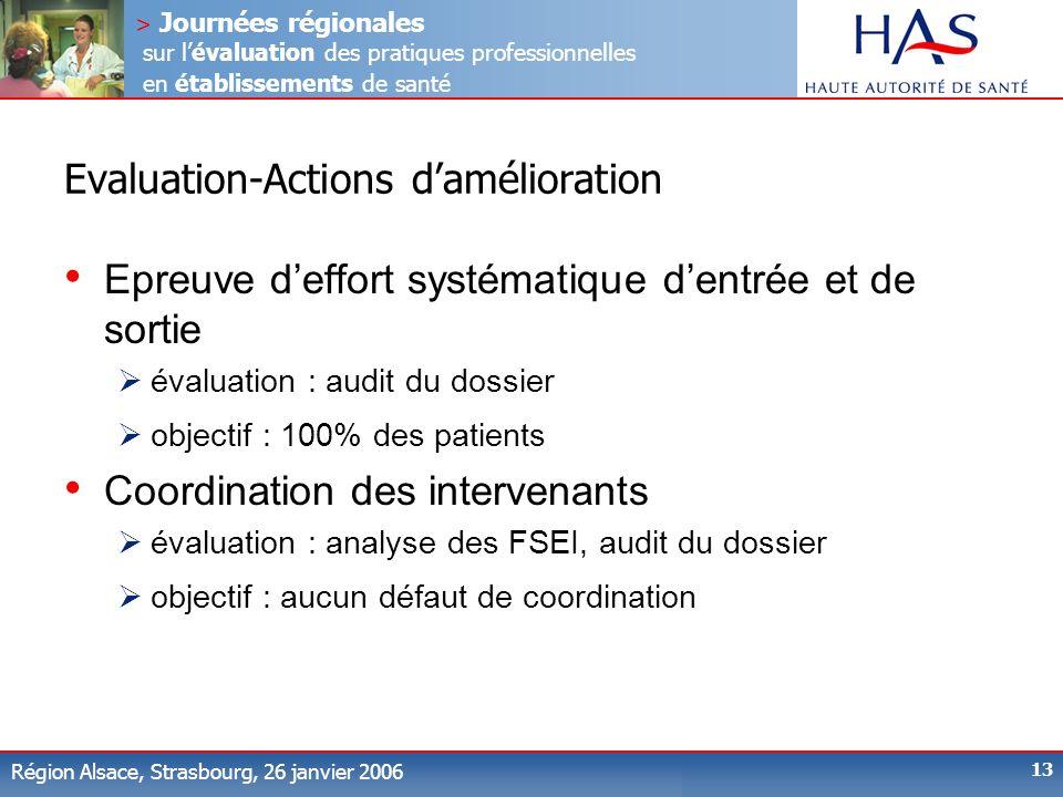 Evaluation-Actions d'amélioration