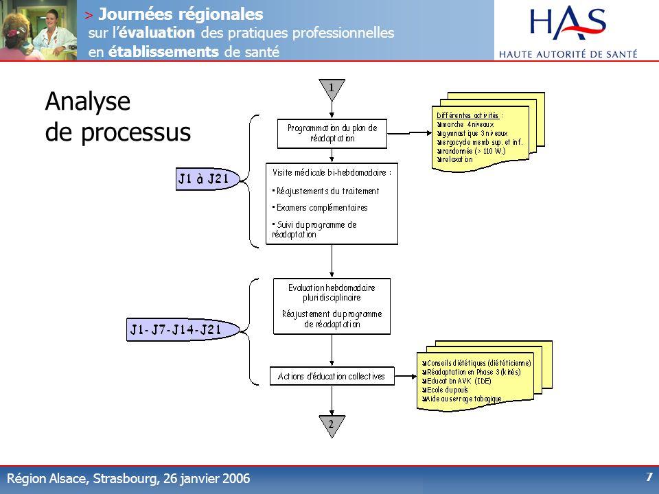 Analyse de processus