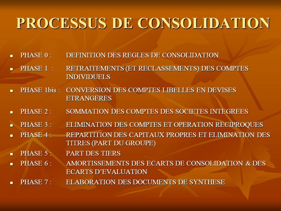 PROCESSUS DE CONSOLIDATION