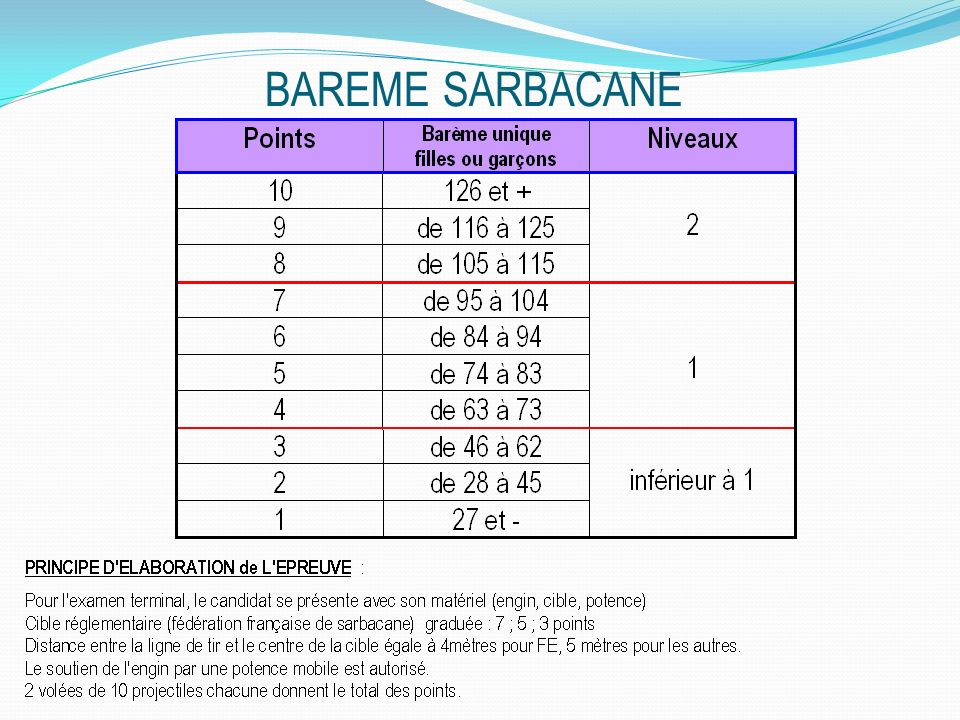 BAREME SARBACANE