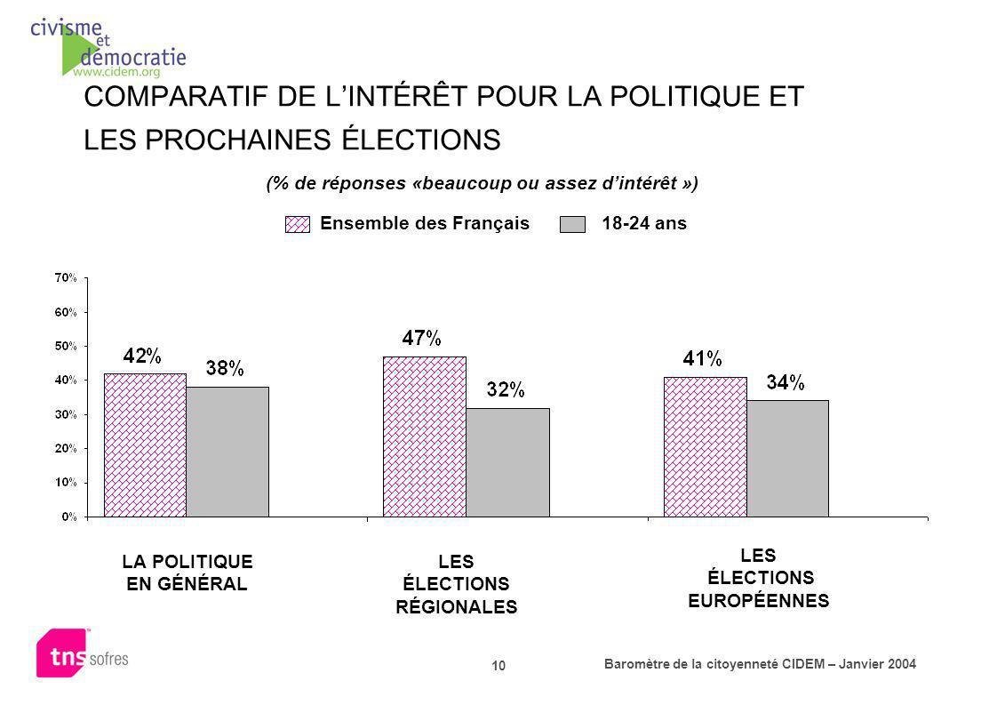 COMPARATIF DE L'INTÉRÊT POUR LA POLITIQUE ET LES PROCHAINES ÉLECTIONS