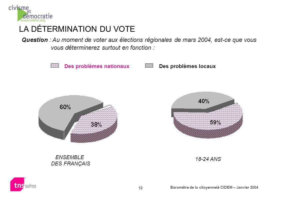 LA DÉTERMINATION DU VOTE