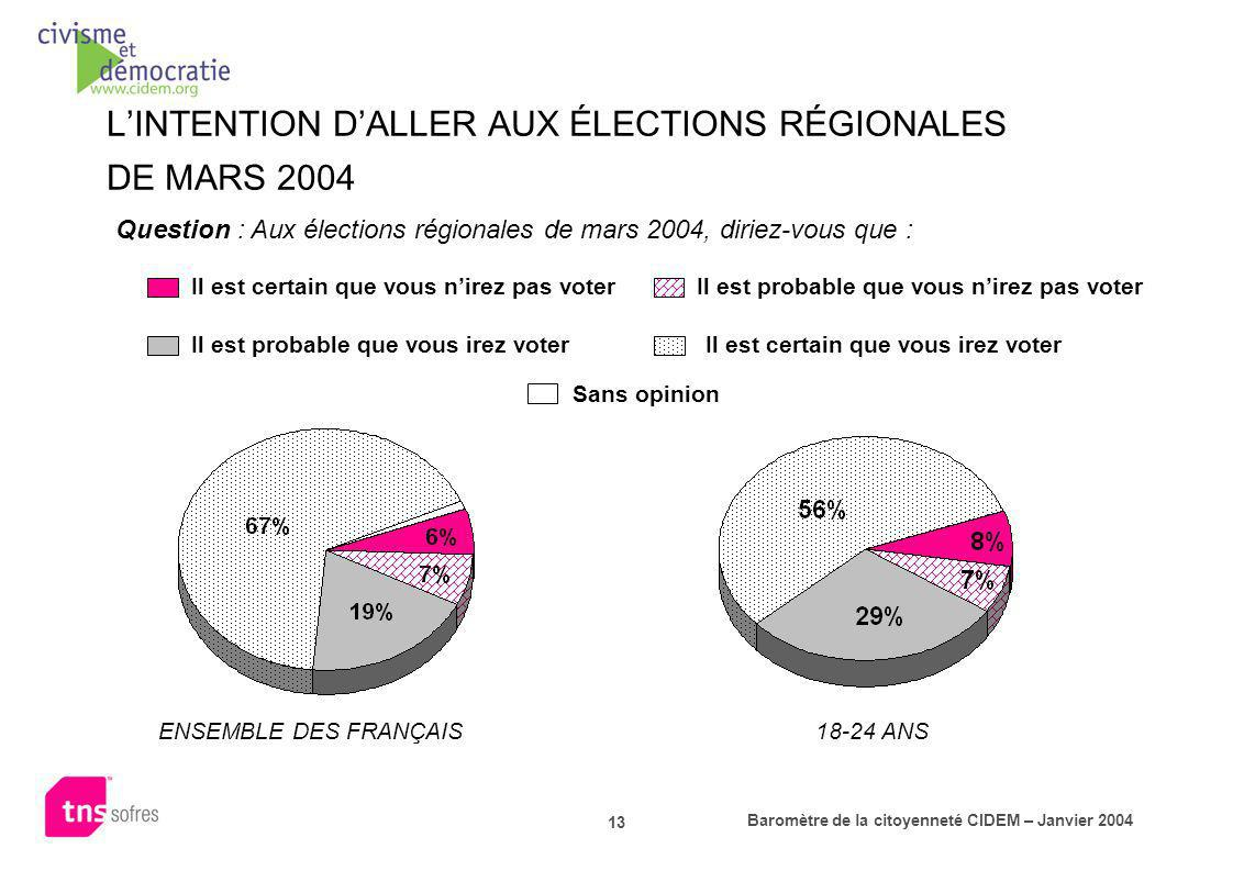 L'INTENTION D'ALLER AUX ÉLECTIONS RÉGIONALES DE MARS 2004
