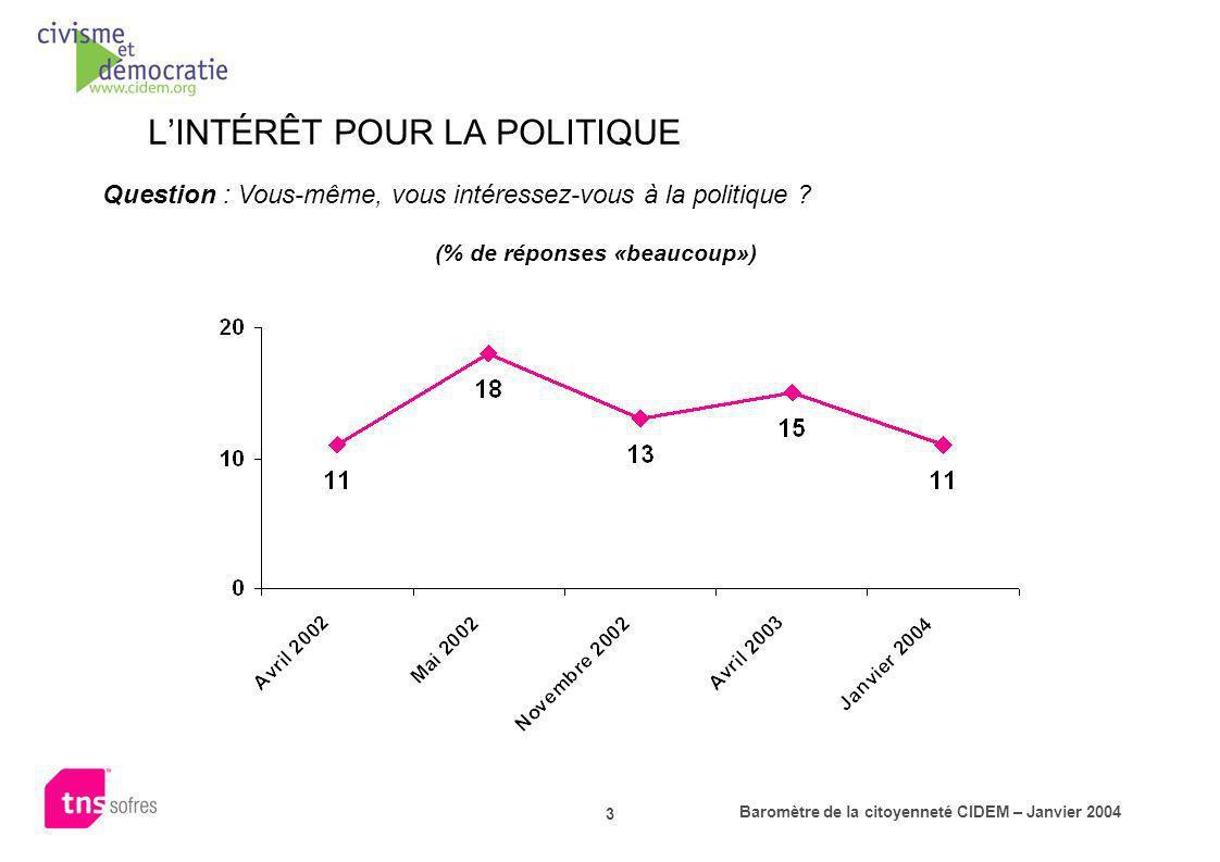 L'INTÉRÊT POUR LA POLITIQUE