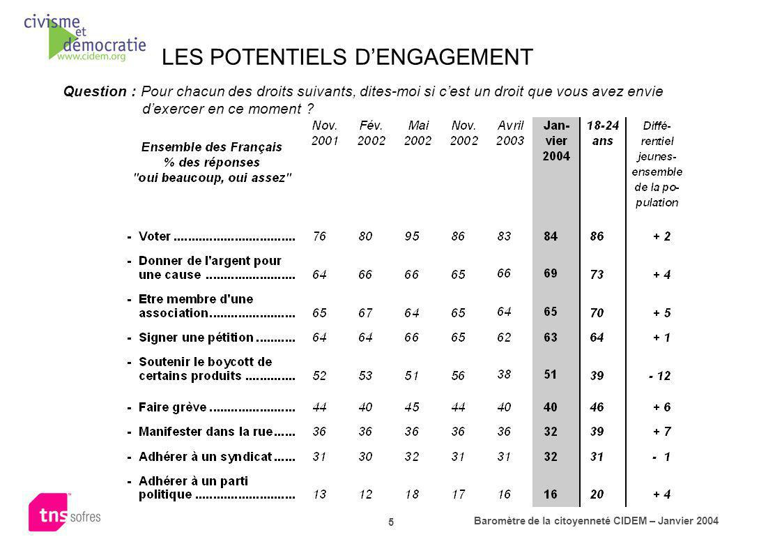LES POTENTIELS D'ENGAGEMENT