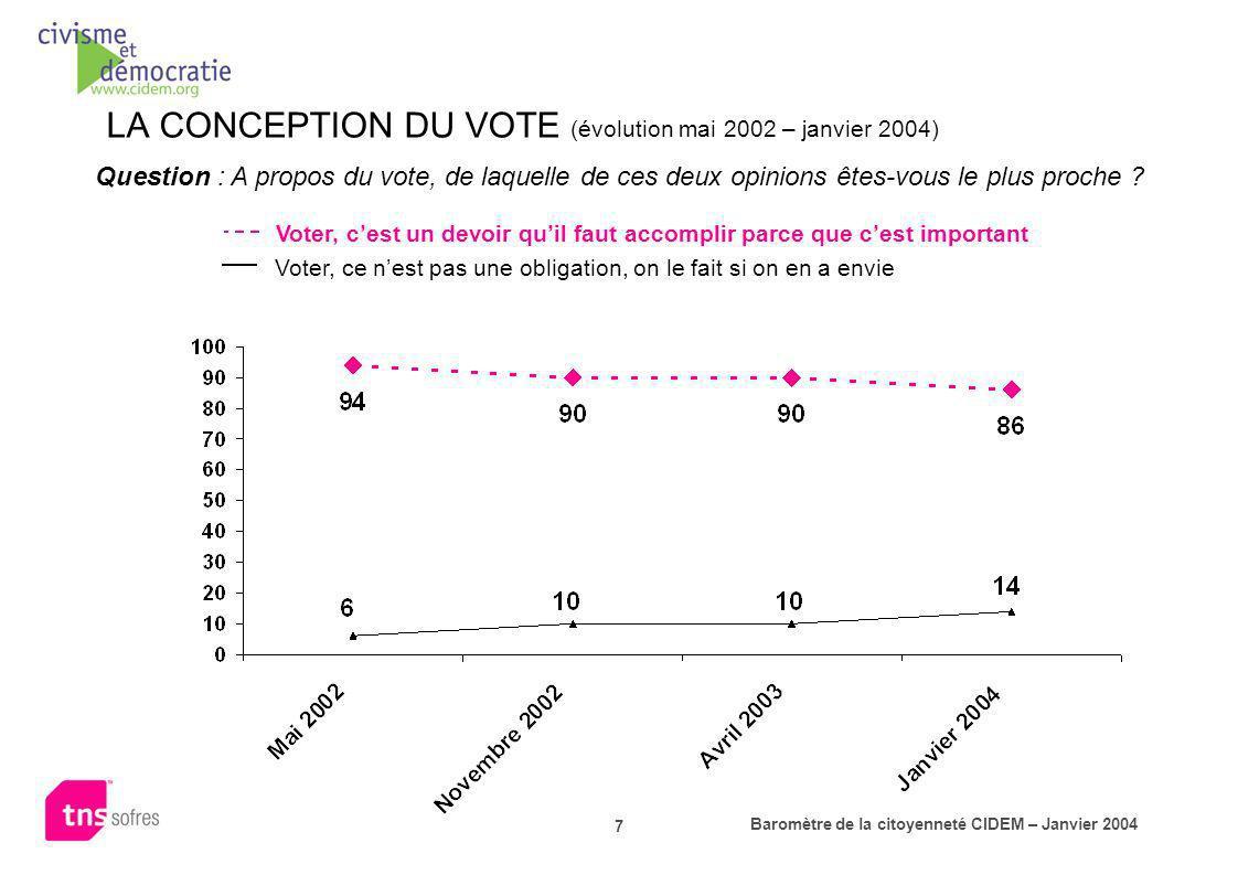 LA CONCEPTION DU VOTE (évolution mai 2002 – janvier 2004)