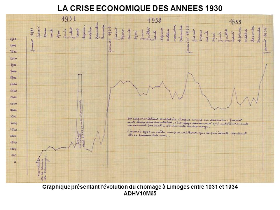 LA CRISE ECONOMIQUE DES ANNEES 1930