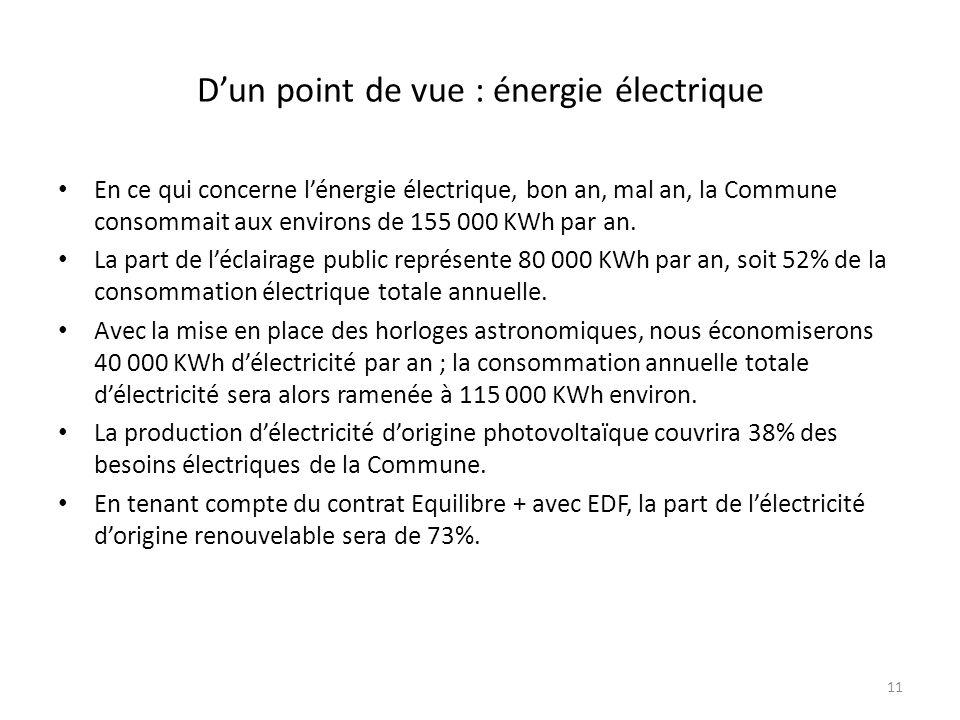 D'un point de vue : énergie électrique