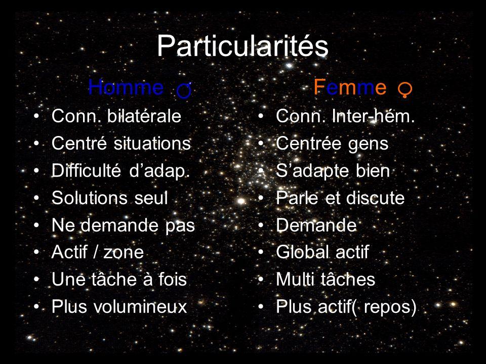 Particularités Homme Femme Conn. bilatérale Centré situations