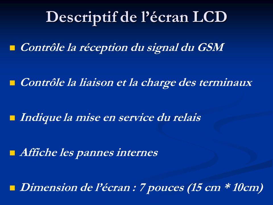 Descriptif de l'écran LCD