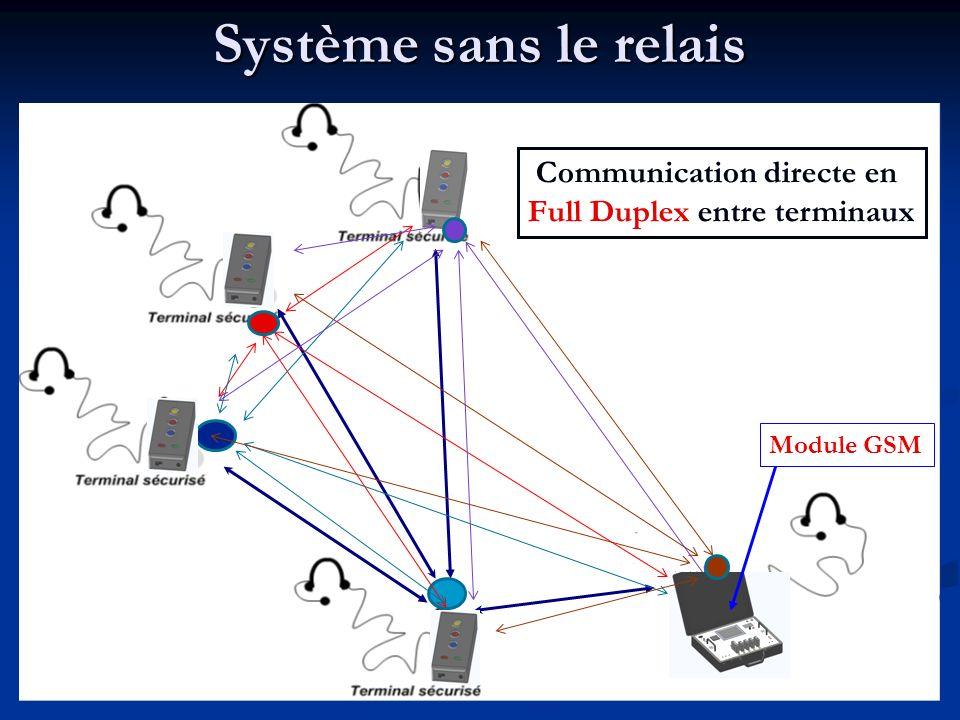 Système sans le relais Communication directe en Full Duplex entre terminaux Module GSM