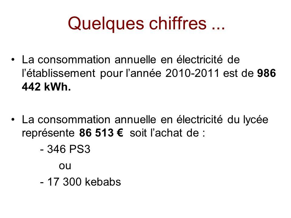 Quelques chiffres ... La consommation annuelle en électricité de l'établissement pour l'année 2010-2011 est de 986 442 kWh.
