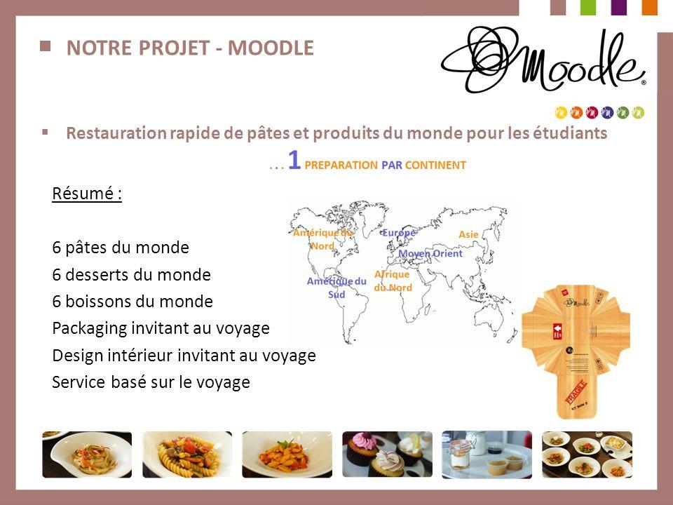 NOTRE PROJET - MOODLE Restauration rapide de pâtes et produits du monde pour les étudiants. Résumé :