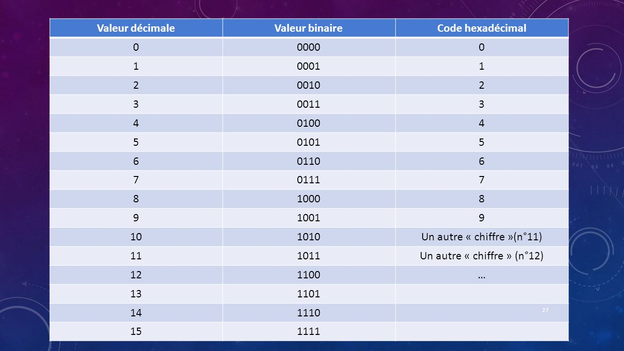 Valeur décimale Valeur binaire Code hexadécimal