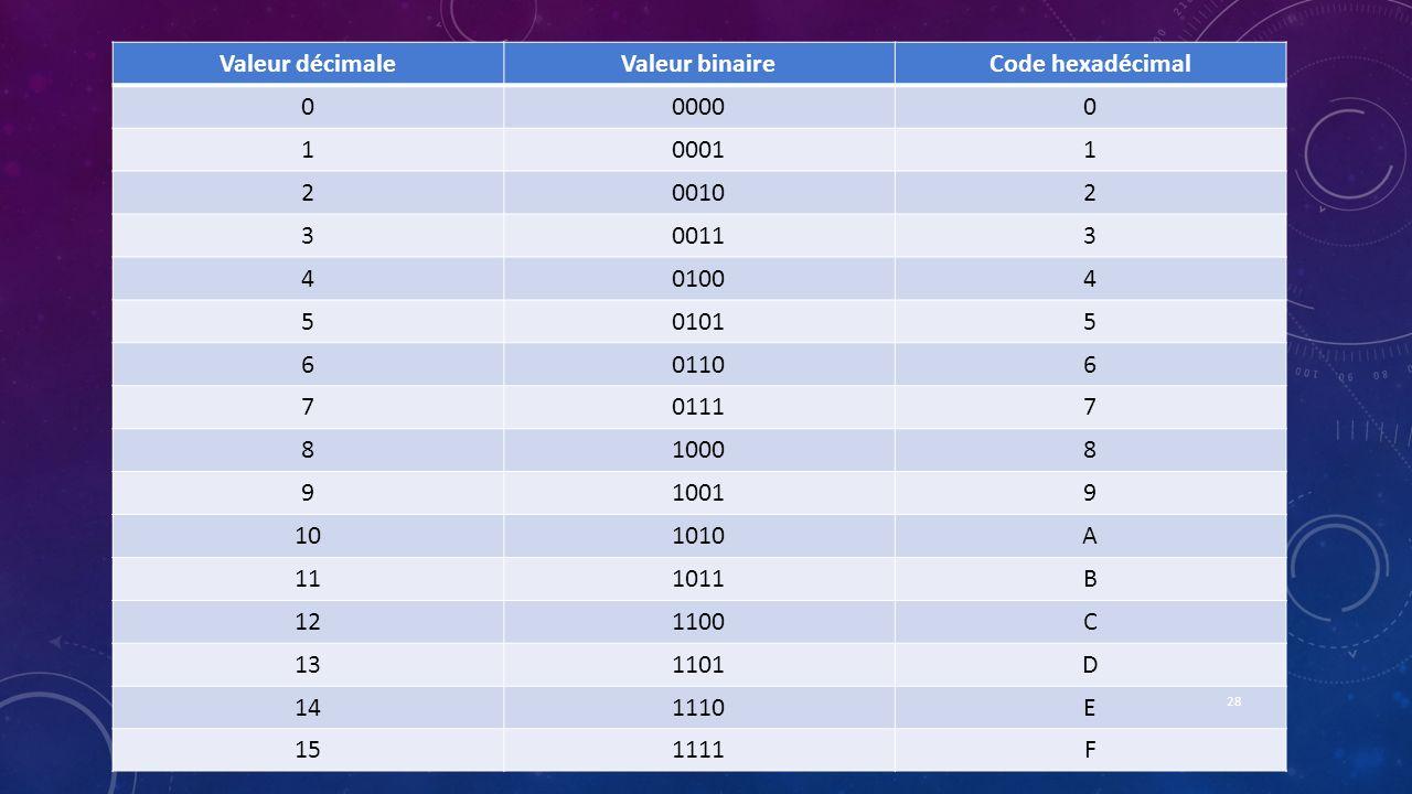 Valeur décimale Valeur binaire. Code hexadécimal. 0000. 1. 0001. 2. 0010. 3. 0011. 4. 0100.