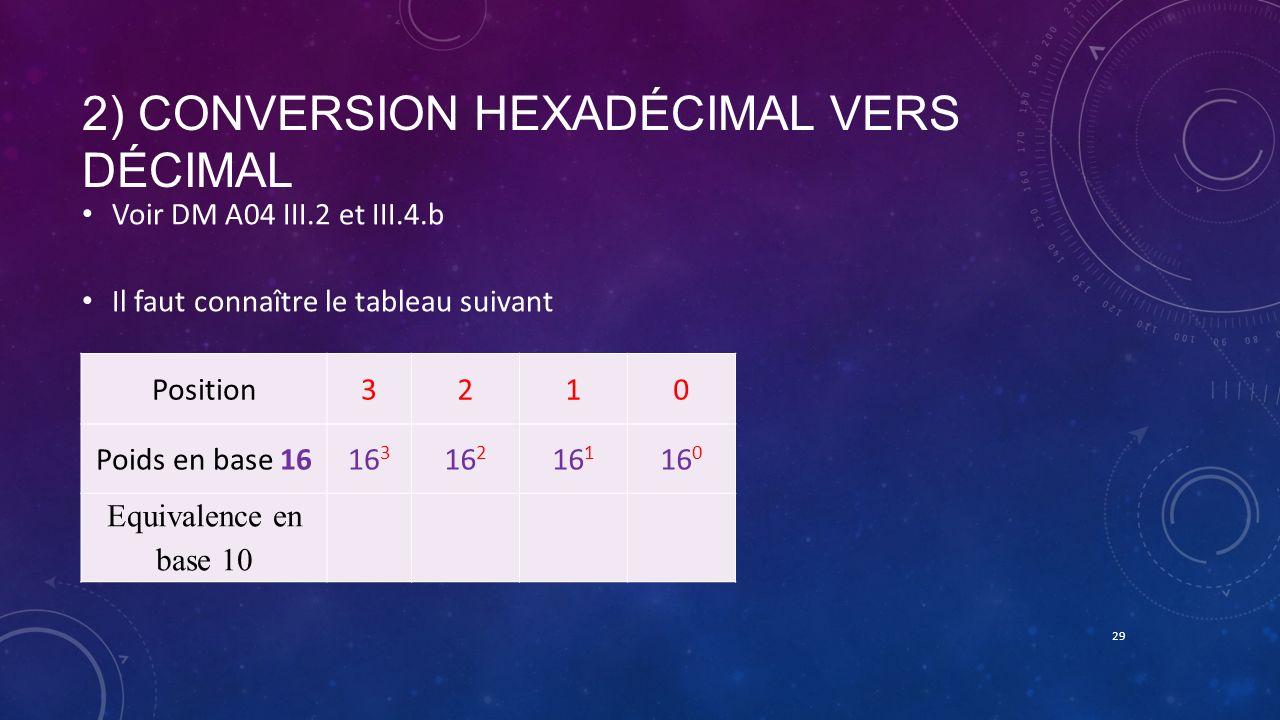 2) Conversion hexadécimal vers décimal