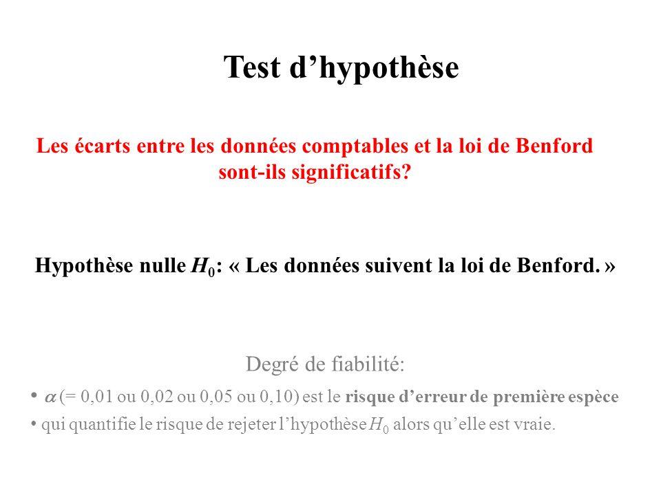 Hypothèse nulle H0: « Les données suivent la loi de Benford. »