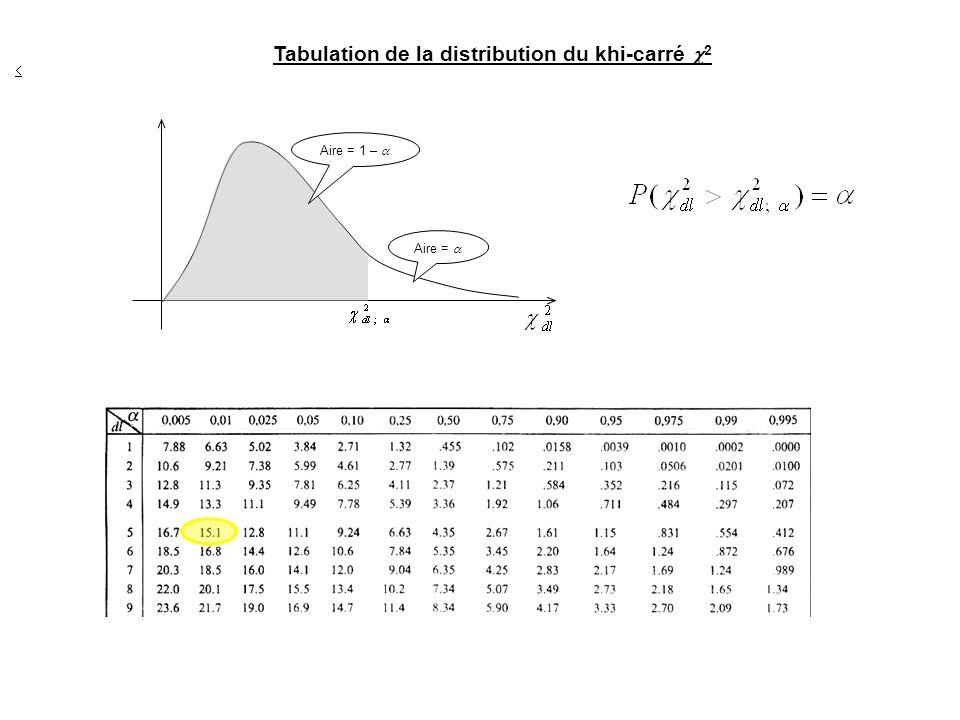 Tabulation de la distribution du khi-carré 2