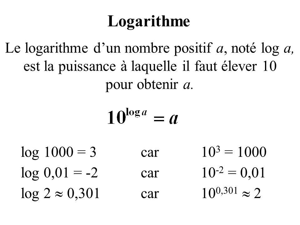 Logarithme Le logarithme d'un nombre positif a, noté log a, est la puissance à laquelle il faut élever 10 pour obtenir a.