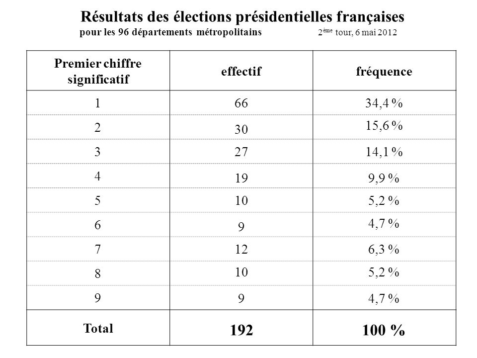 Résultats des élections présidentielles françaises 192 100 %