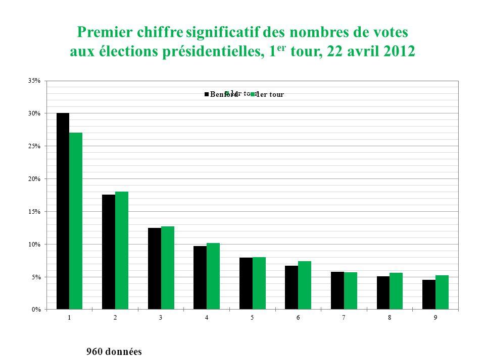 Premier chiffre significatif des nombres de votes
