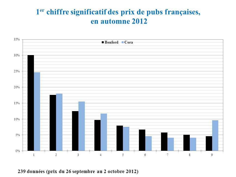 1er chiffre significatif des prix de pubs françaises, en automne 2012