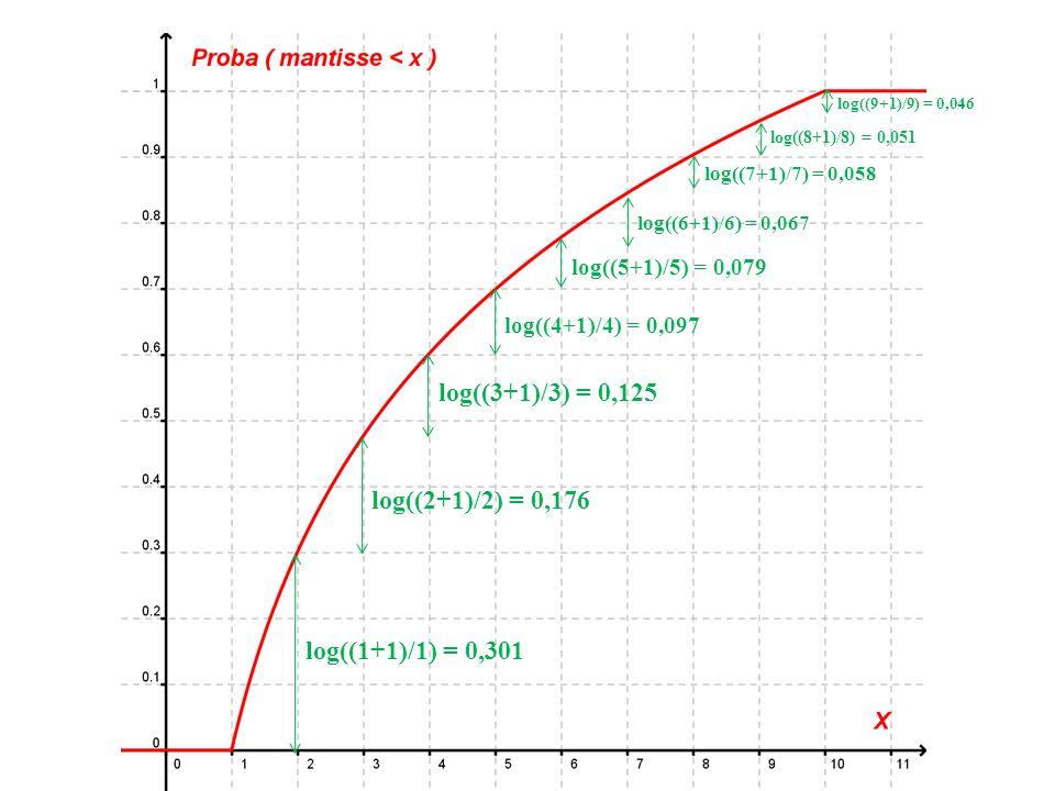 log((3+1)/3) = 0,125 log((2+1)/2) = 0,176 log((1+1)/1) = 0,301