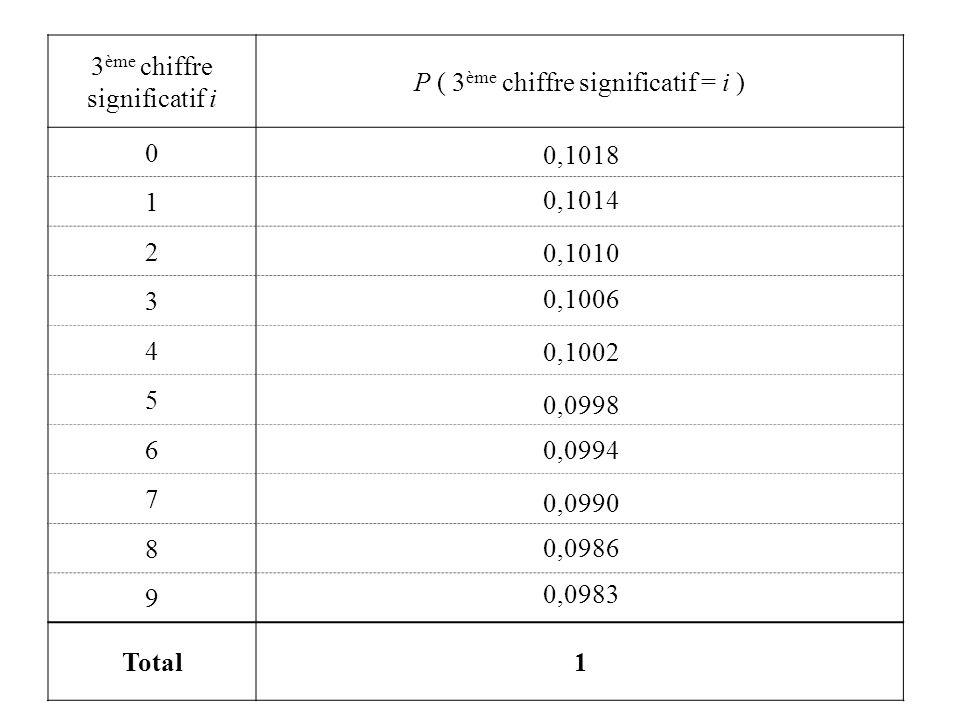 3ème chiffre significatif i P ( 3ème chiffre significatif = i )