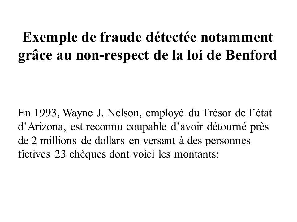 Exemple de fraude détectée notamment grâce au non-respect de la loi de Benford