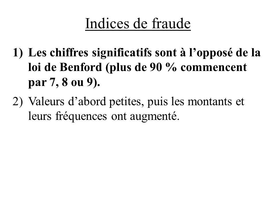Indices de fraude Les chiffres significatifs sont à l'opposé de la loi de Benford (plus de 90 % commencent par 7, 8 ou 9).