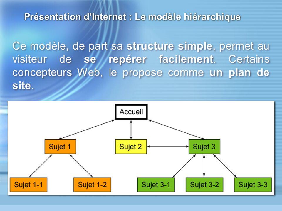 Présentation d'Internet : Le modèle hiérarchique