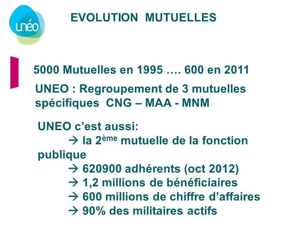 UNEO : Regroupement de 3 mutuelles spécifiques CNG – MAA - MNM
