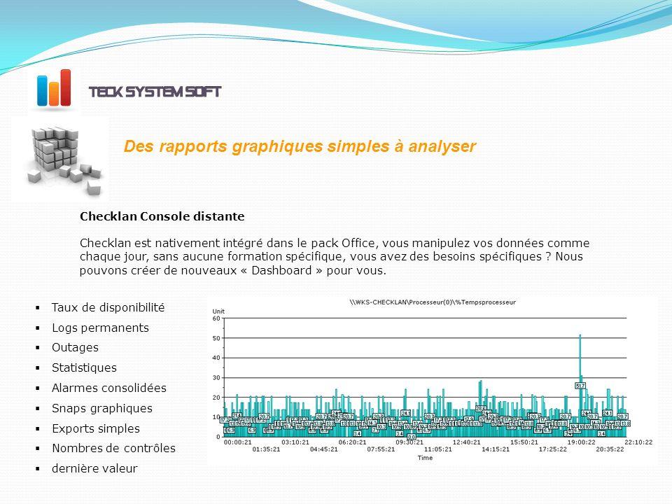 Des rapports graphiques simples à analyser