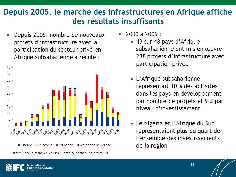 Depuis 2005, le marché des infrastructures en Afrique affiche des résultats insuffisants