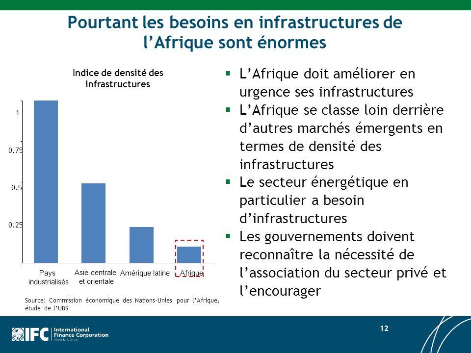 Pourtant les besoins en infrastructures de l'Afrique sont énormes