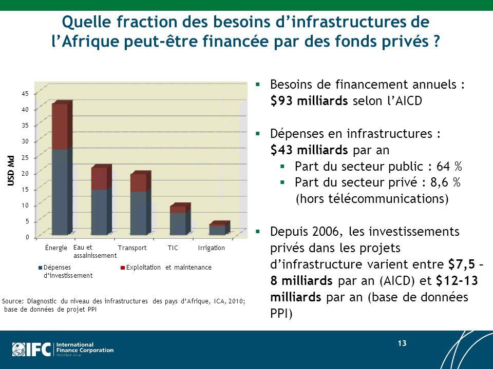 Quelle fraction des besoins d'infrastructures de l'Afrique peut-être financée par des fonds privés