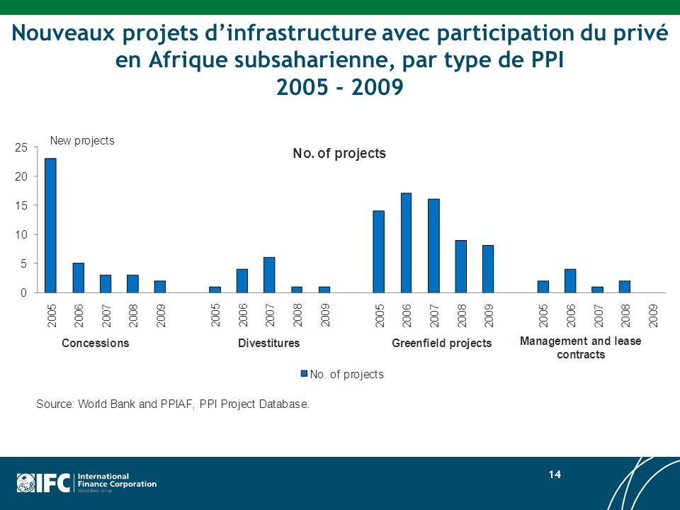 Nouveaux projets d'infrastructure avec participation du privé en Afrique subsaharienne, par type de PPI 2005 - 2009