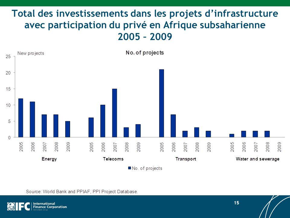 Total des investissements dans les projets d'infrastructure avec participation du privé en Afrique subsaharienne 2005 – 2009