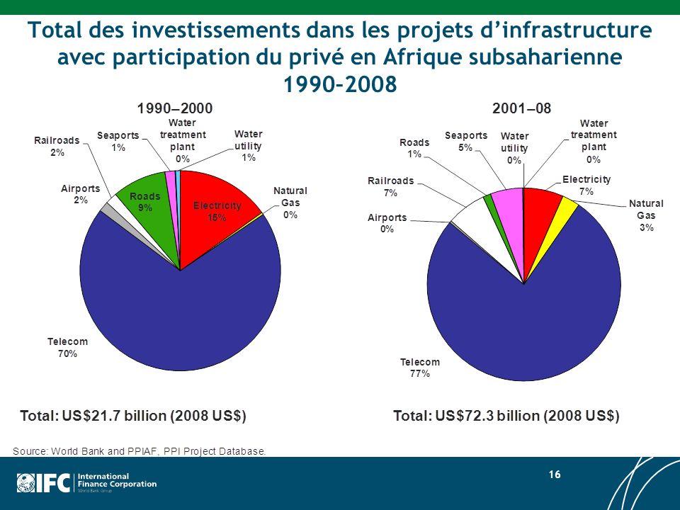 Total des investissements dans les projets d'infrastructure avec participation du privé en Afrique subsaharienne 1990–2008