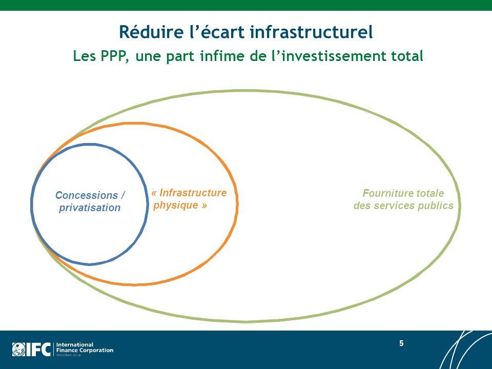 Réduire l'écart infrastructurel