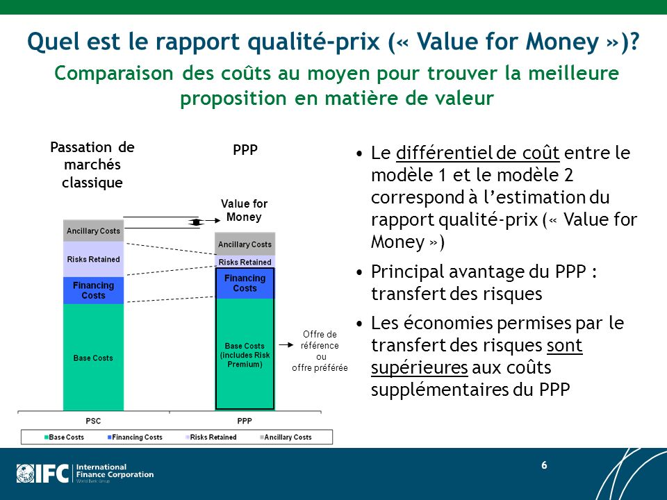 Quel est le rapport qualité-prix (« Value for Money »)