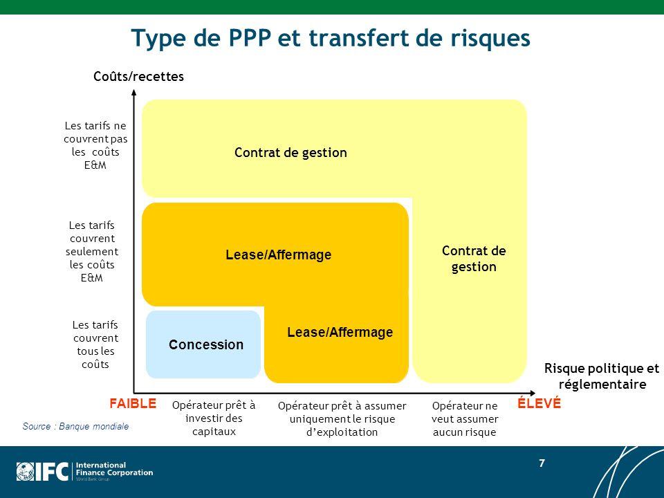 Type de PPP et transfert de risques