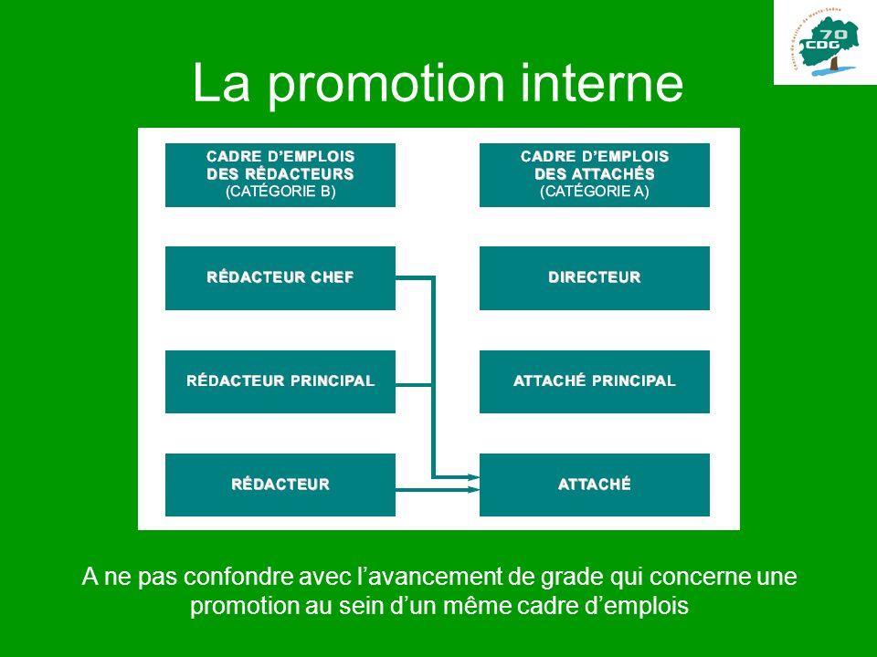 La promotion interne A ne pas confondre avec l'avancement de grade qui concerne une promotion au sein d'un même cadre d'emplois.