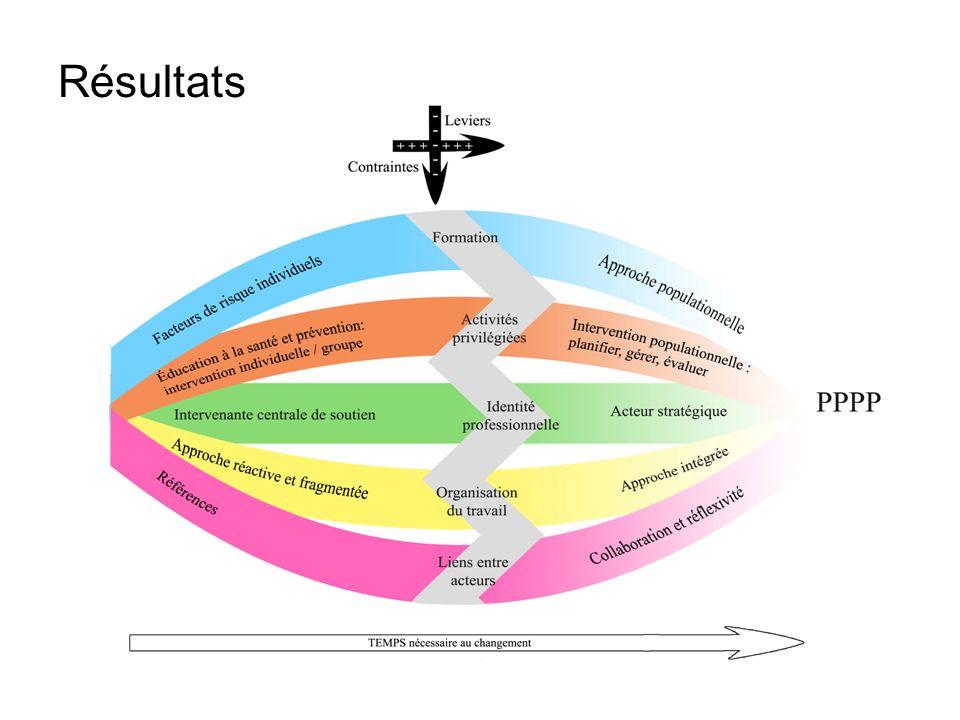 Résultats Formation infirmière: Activités infirmières privilégiées: