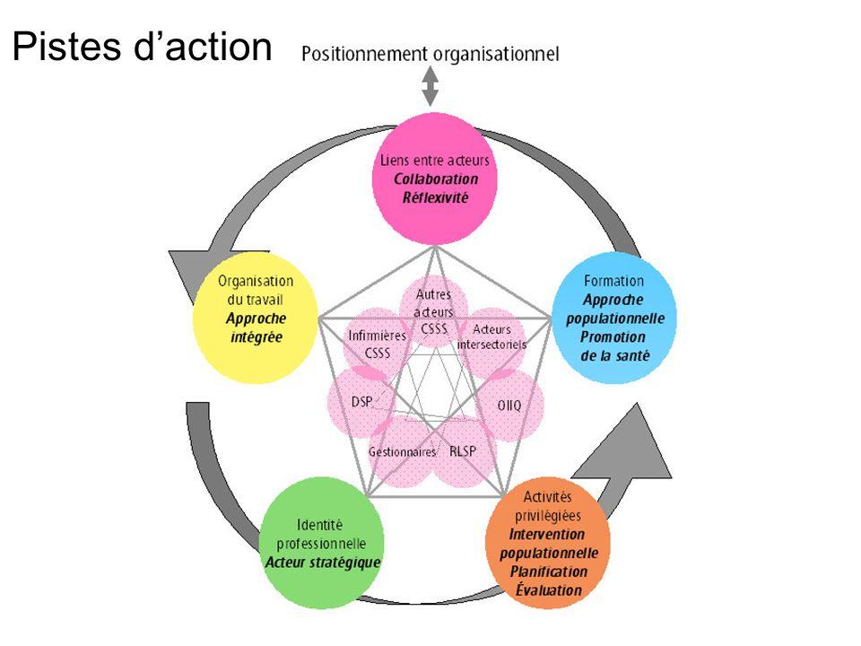 Pistes d'action Ces pistes d'action sont inspirées à la fois des propos tenus par les participants et des réflexions de l'équipe de recherche.