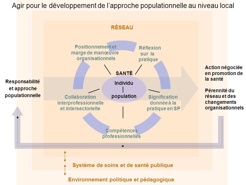 Agir pour le développement de l'approche populationnelle au niveau local