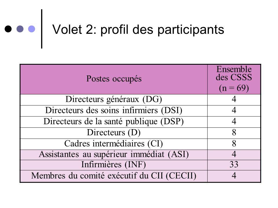 Volet 2: profil des participants